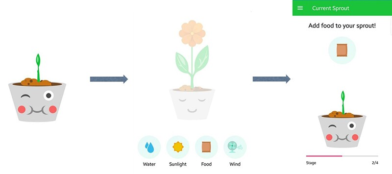 Photo shows the progression from a seedling in a pot to a full grown plant when you feed it with elements like water and sunlight.