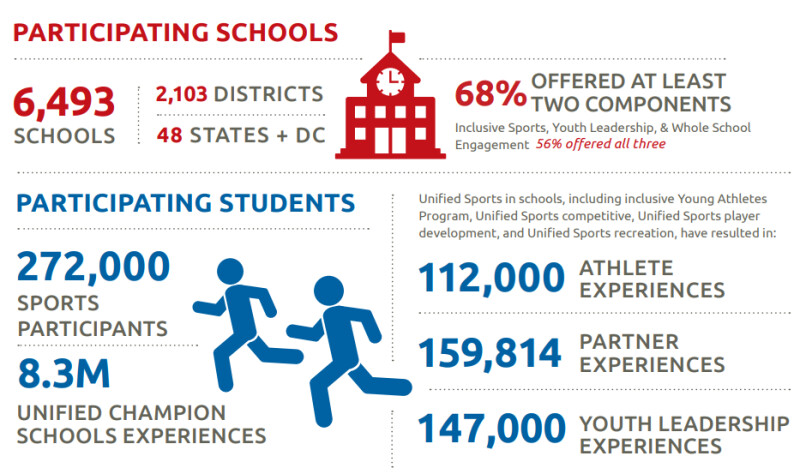 Statistics about Unified Champion Schools