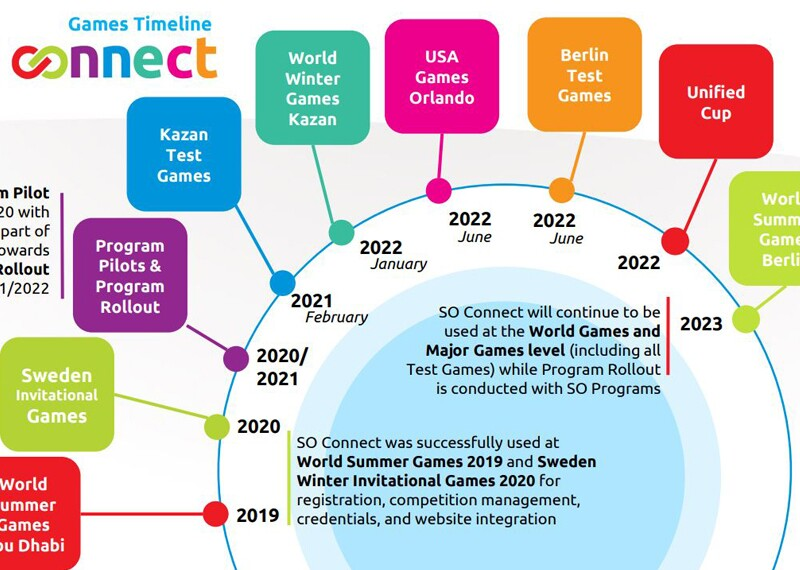 Illustration of the Connect timeline.