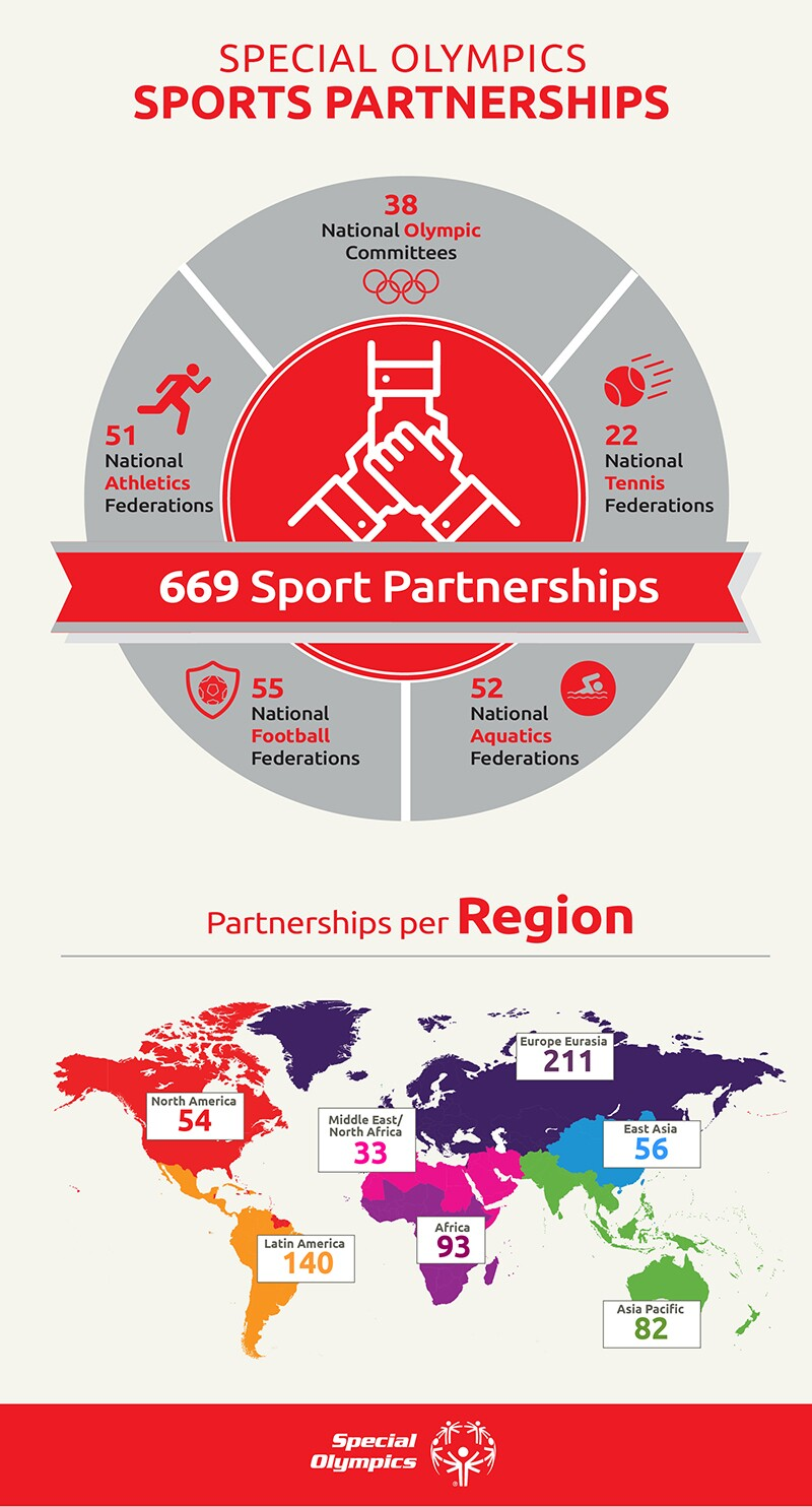Graphic displaying sports partnerships: 