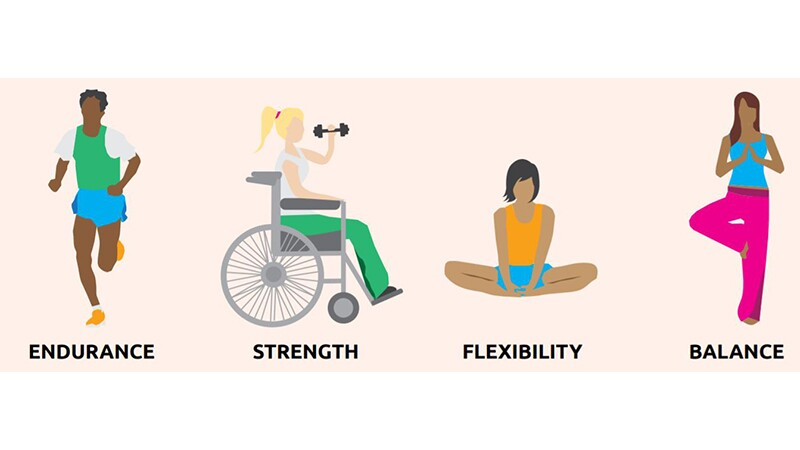 Four illustrations of athletes exercising. Runner with the word Endurance under him; woman in wheelchair doing dumbbell curls with the word Strength under her; a woman stretching with the word Flexibility under her; a woman balancing on one foot with the word Balance under her.