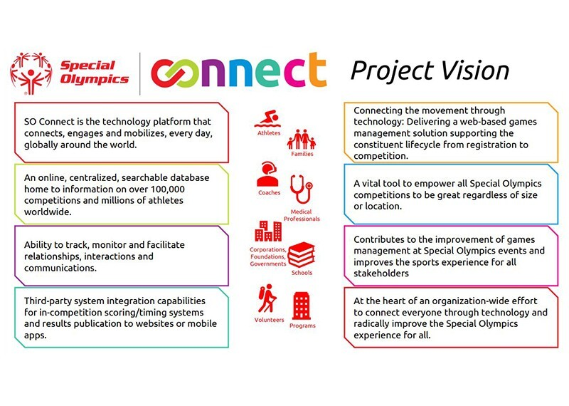 SO connect capabilities infographic.
