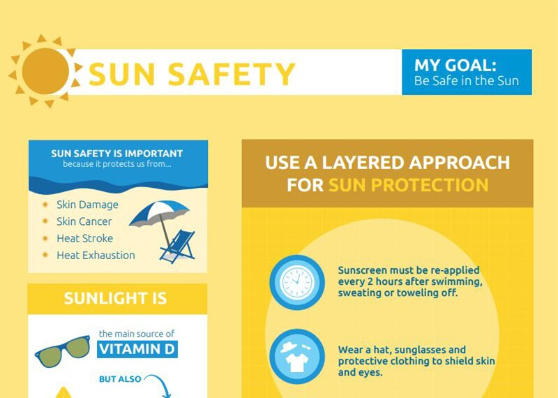 Illustration of a sun safety guide.