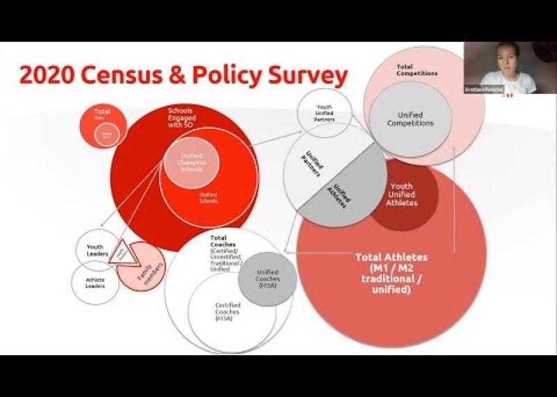Census System Webinar 2020