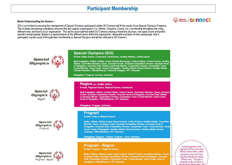 image of the SO Connect Participant Membership file inforgraphic.