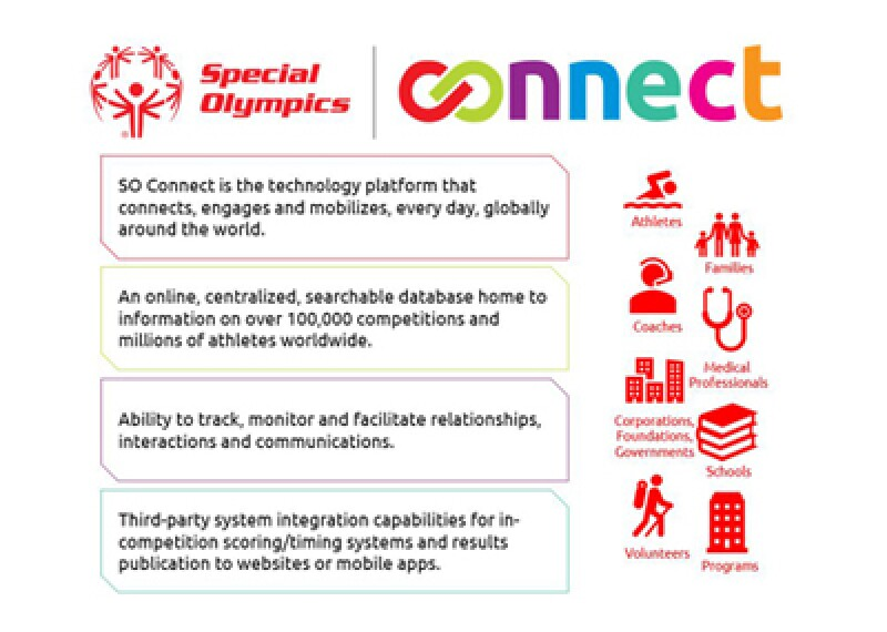 Special Olympics Connect logo with illustrations.
