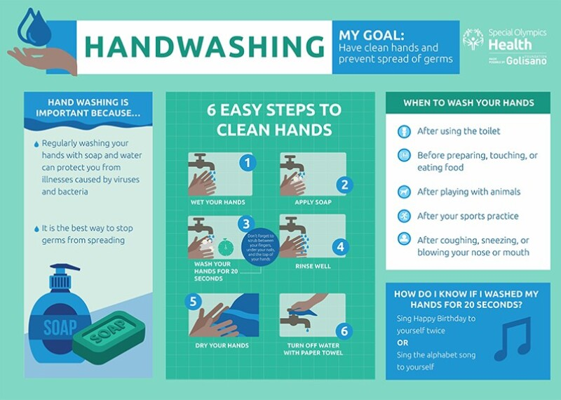 Illustration of a hand washing diagram
