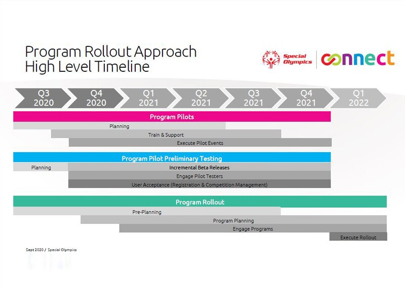 Illustration of  the High level timeline planned for Program Rollout Approach.