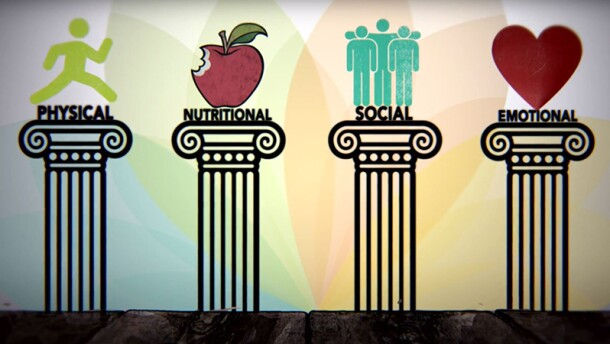 Illustration of the four pillars of health: Physical (runner illustration); Nutritional (apple with a bit out of it); Social (illustration of three people with the middle illustrations arms outstretched); Emotional (heart) Illustrations are on a colorful SO fit background.