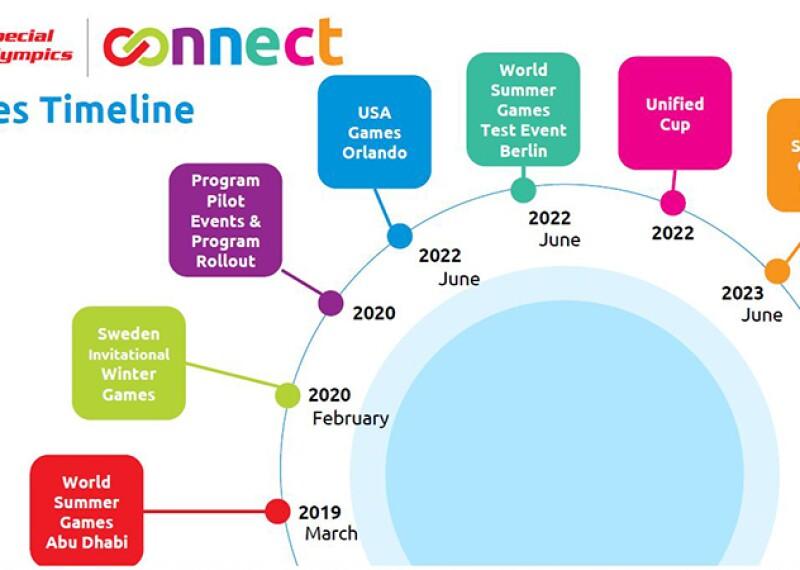 illustration of a timeline