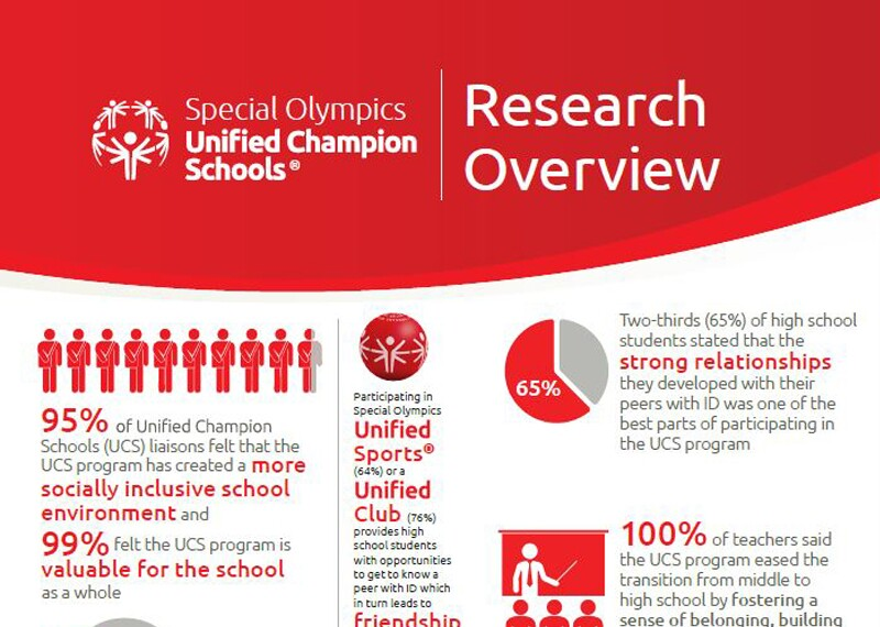 image of the Research Infographic 2018-2019 document
