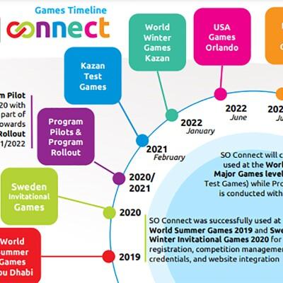 Illustration of Connect Timeline.