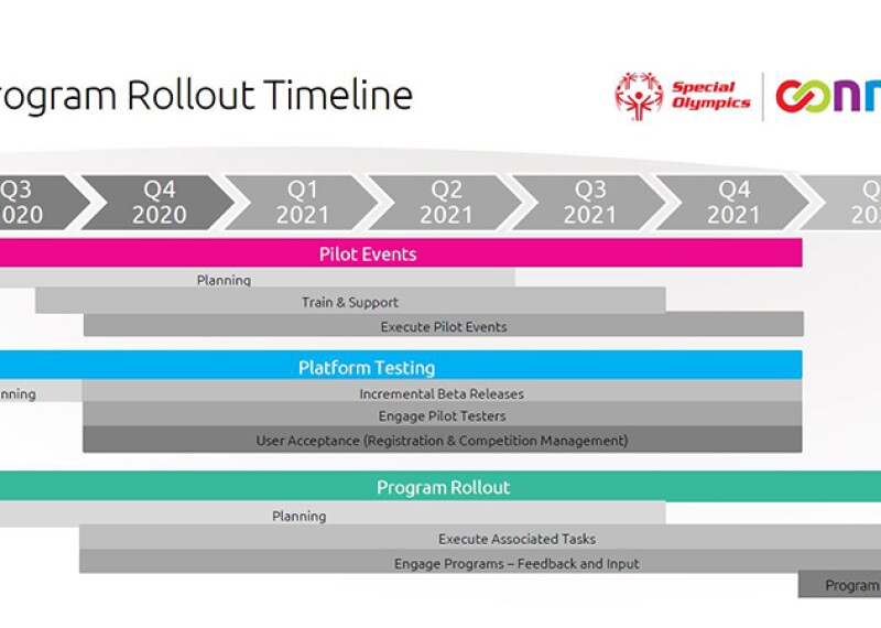 Graphic representation of SO Connect timeline