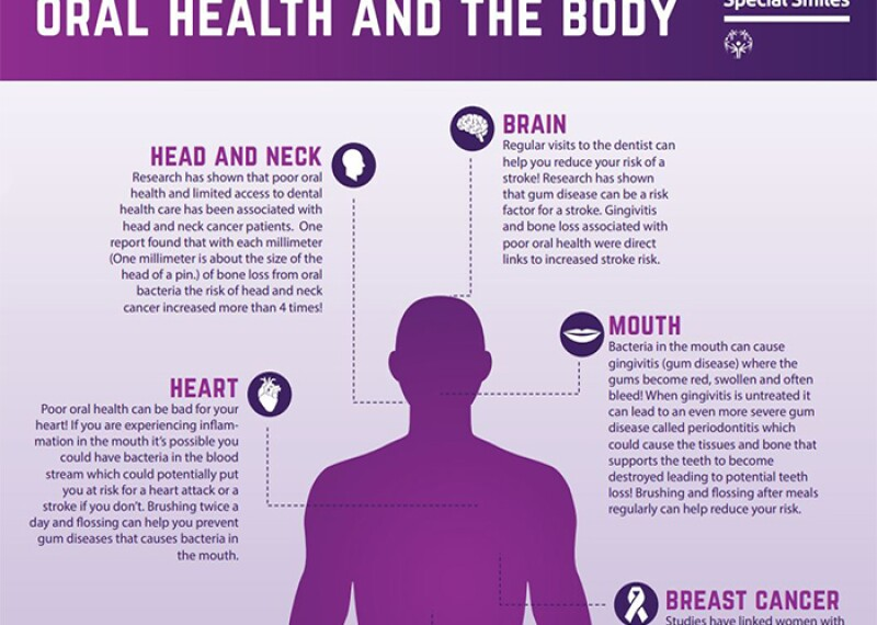 Illustration of an oral health and the body chart.