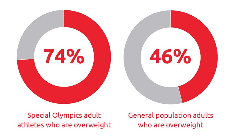 Chart that reads: 74% of Special Olympics adult athletes who are overweight. 46% of General population adults who are overweight.